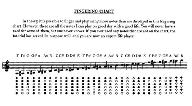 Bb Fife Fingering Chart